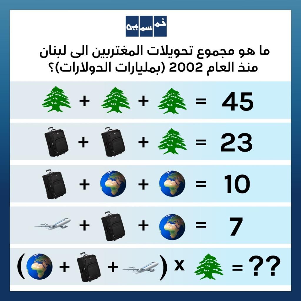 حجم تحويلات المغتربين إلى لبنان